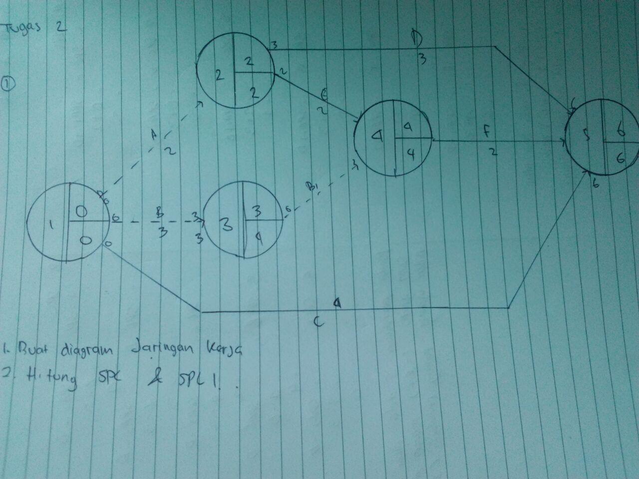 Perhitungan network jaringan kerja ardhis blog tugas 2 diagram ccuart Images